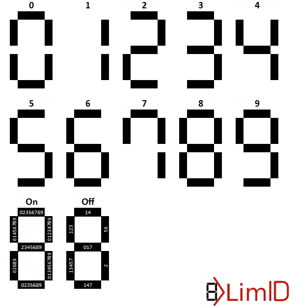 OCRed by LimID (Notice two missing segments, this digit could also be ...